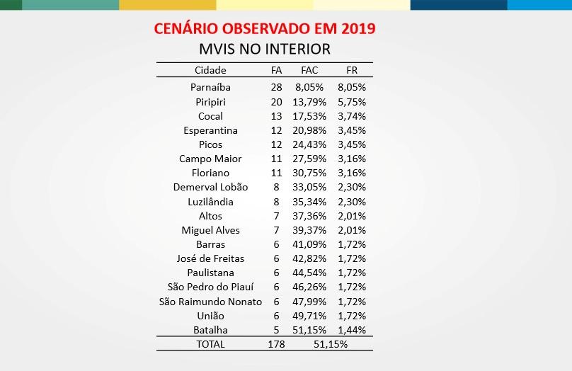 Fonte: Anuário da Segurança Pública do Piauí