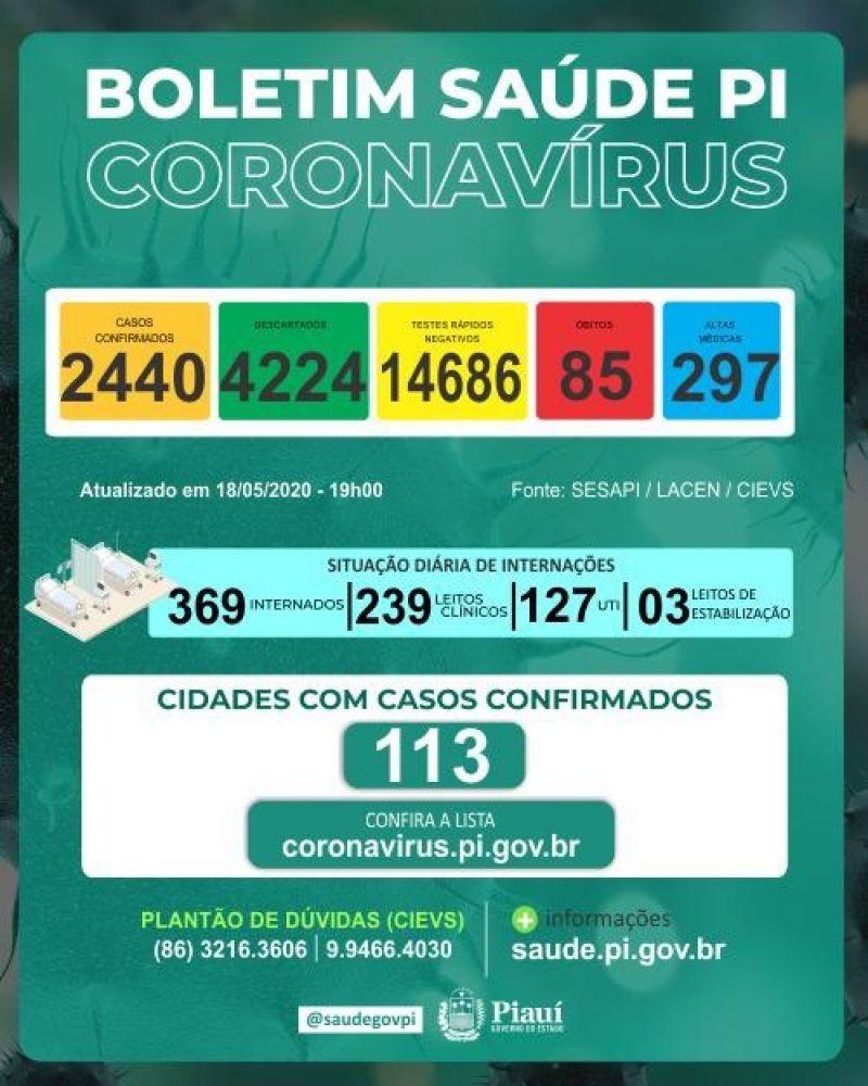 Piauí chega a 85 mortes e 2440 casos confirmados de coronavírus