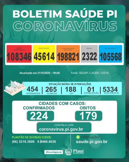 Dos 454 internados com a Covid-19 no estado, há 188 em leitos de UTI